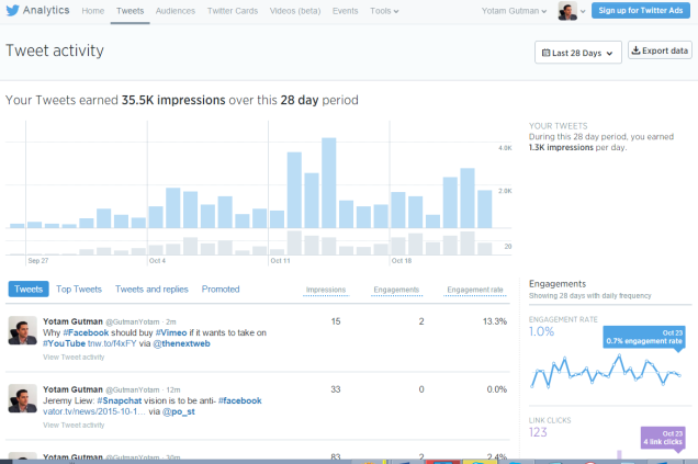 Use Analytics to optimize your tweeting